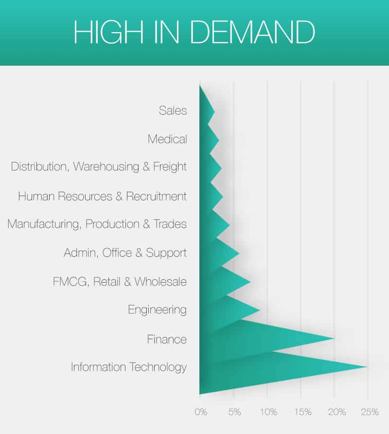 High-in-demand Infographic